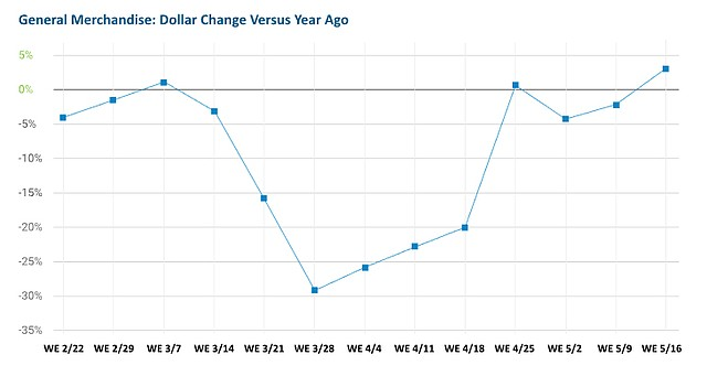 U.S. Consumption Trends by Week—General Merchandise | Photo courtesy of The NPD Group