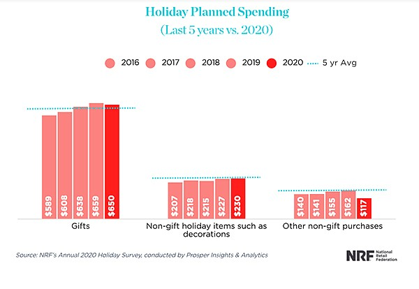 The NRF's Annual Holiday Survey predicts less than a $10 drop in holiday spending over 2019. | Photo courtesy of National Retail Federation