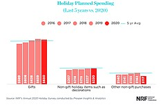 Solid Holiday Sales Forecasted by NRF and Deloitte