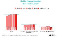 NRF和德勤预测假日销售强劲