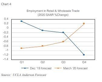 Image: UCLA Anderson Forecast