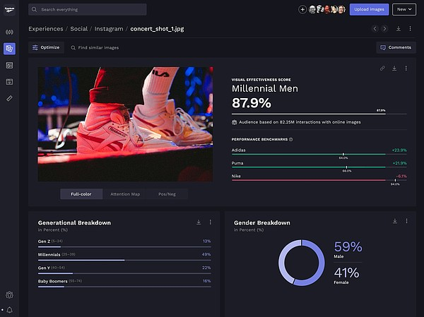 The Vizit dashboard showing consumer response for an image used by Reebok, who is one of the technology firm's clients.  Image: Vizit